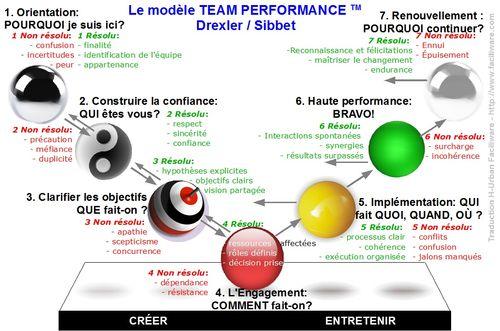 Team-performance_FR